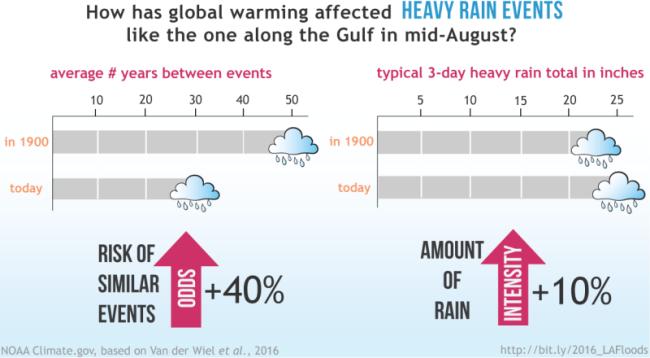flooding-data_noaa_302270