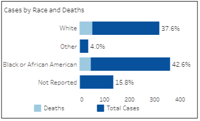 COVID-19 cases by race and death for the Henrico Health District as of Wednesday, Apr. 29, 2020. (Information provided by VDH.Virginia.Gov)