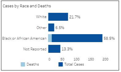 COVID-19 cases by race and death for the Richmond Health District as of Wednesday, Apr. 29, 2020. (Information provided by VDH.Virginia.Gov)