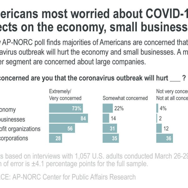 AP Poll Coronavirus Econ Effects