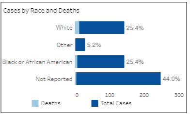 COVID-19 cases by race and death for the Chesterfield Health District as of Wednesday, Apr. 29, 2020. (Information provided by VDH.Virginia.Gov)