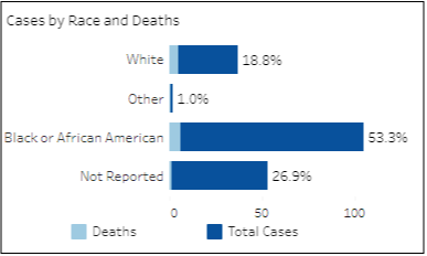 COVID-19 cases by race and death for the Crater Health District as of Wednesday, Apr. 29, 2020. (Information provided by VDH.Virginia.Gov)