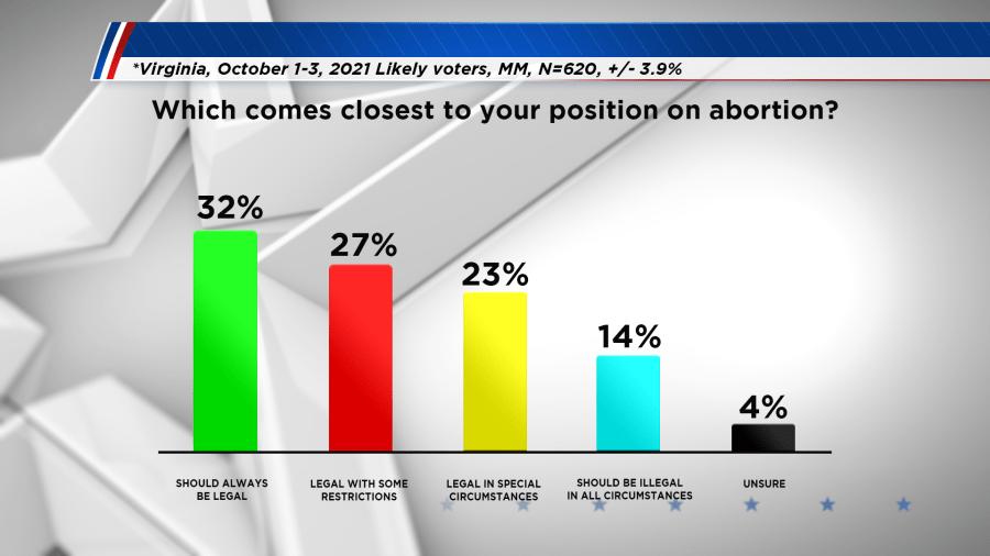Emerson poll - abortion