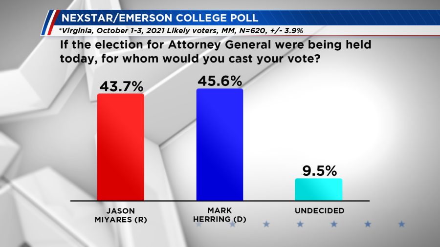 Emerson poll - If the election for Attorney General were held today?
