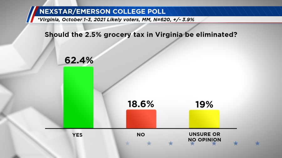 Emerson poll - grocery tax