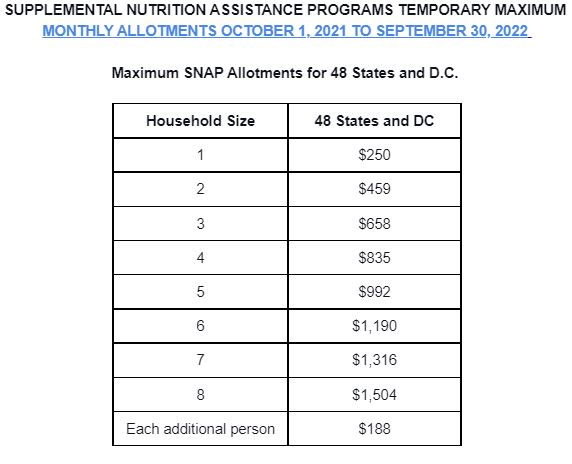 Emergency SNAP allotments for Oct. 1, 2021 to Sept. 30 2022